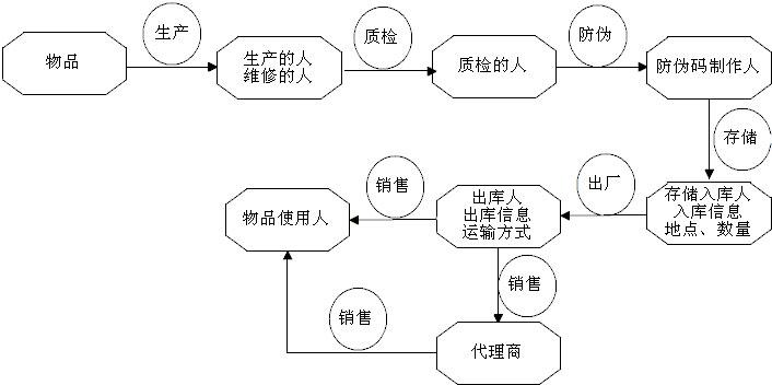 智能物流管理系统